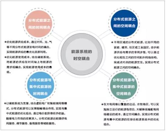 分布式能源互联网化与区块链