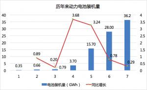 2017年动力电池成绩单:总装机量约36.24GWh