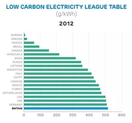 以煤炭起家的英国何以实现低碳转型?关键是碳税!
