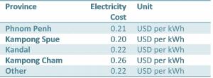 能源效率 - 柬埔寨的工业部门