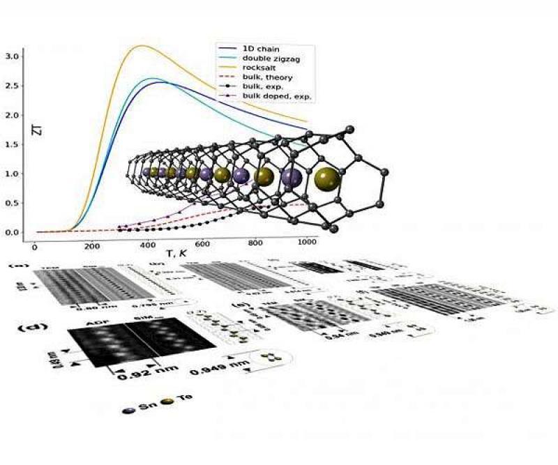 原子级薄度的纳米线:更高效地将热量转化为电力!