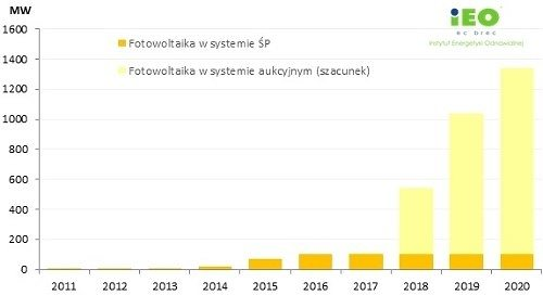 波兰光伏市场2018年正在建设中 预计到2020年光伏发电1.2吉瓦