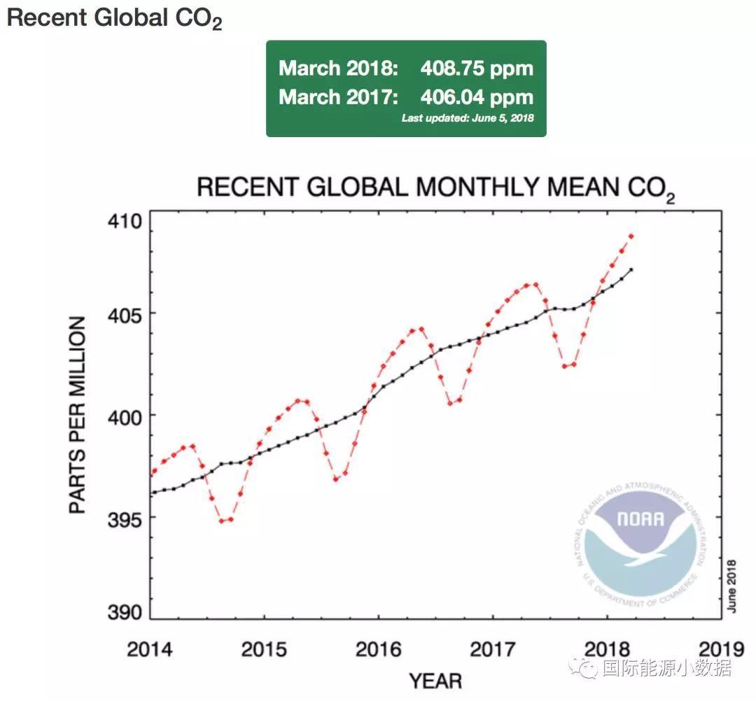 大气二氧化碳浓度2019_二氧化碳浓度_传感器 二氧化碳浓度
