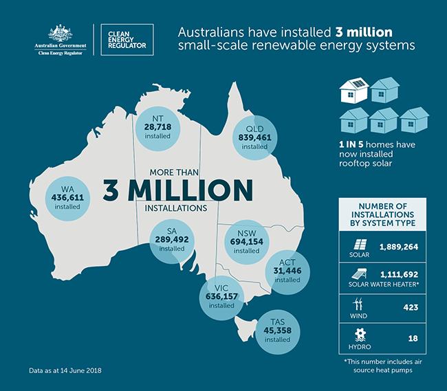 澳大利亚人安装了300万个小型可再生能源系统