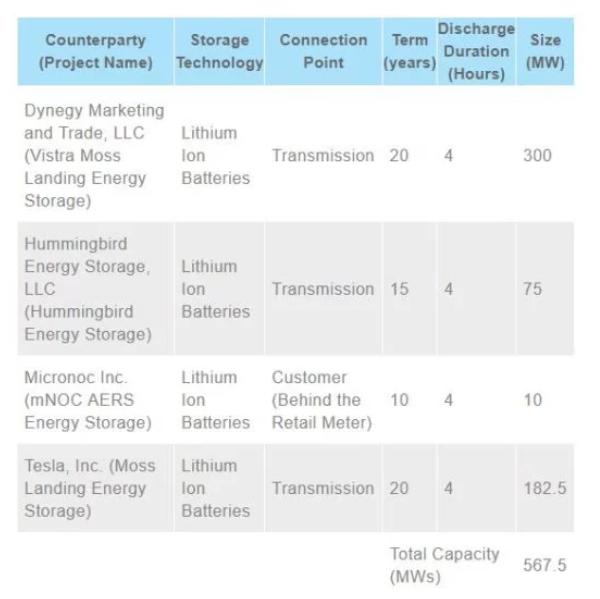 PG&E提出大规模567.5兆瓦电池存储项目,包括特斯拉Powerpack 2