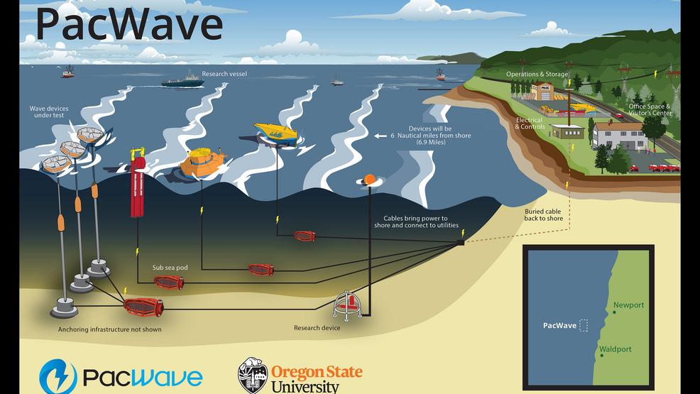 在俄勒冈州海岸购买土地以支持商业波浪能研究