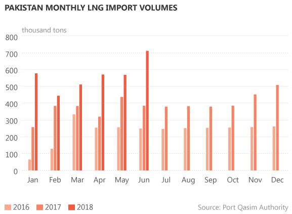 6月份巴基斯坦的液化天然气进口量增长了85%