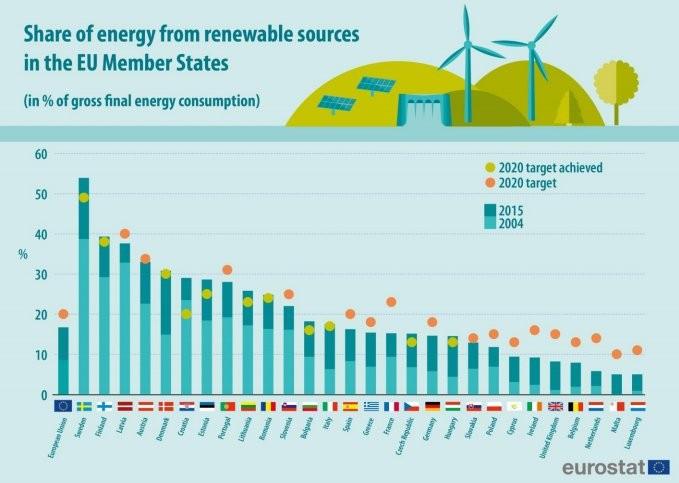 拉脱维亚是欧盟可再生能源的第三大国