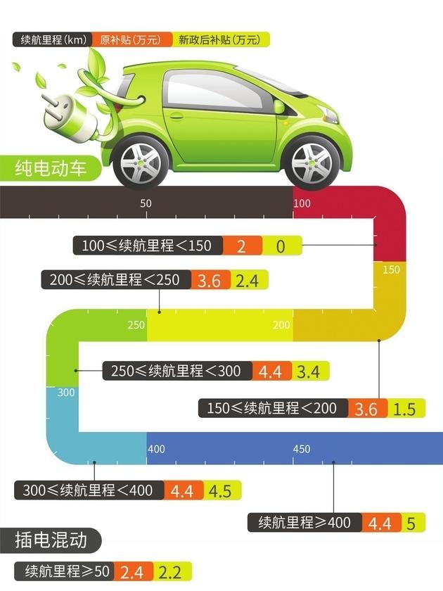 亚搏体育app官网下载-低續航車型難尋蹤影 新能源汽車市場換擋加速