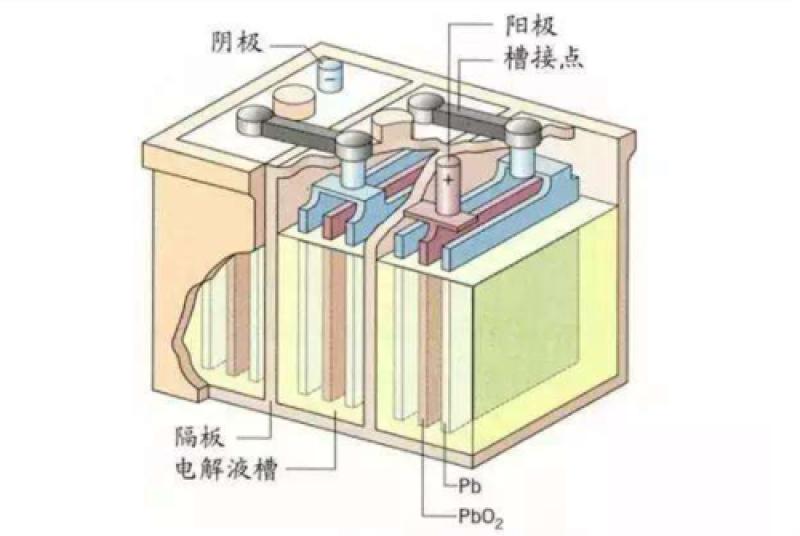 扬企研发出石墨烯铅炭储能电池