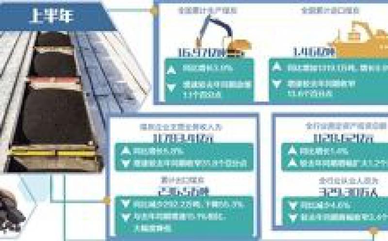 煤炭业上半年利润1564亿元:运行总体平稳,转型任务艰巨