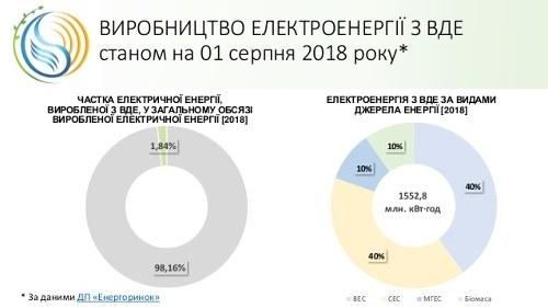 上半年乌克兰生产1.5 TWh可再生能源电力,同比增长30%