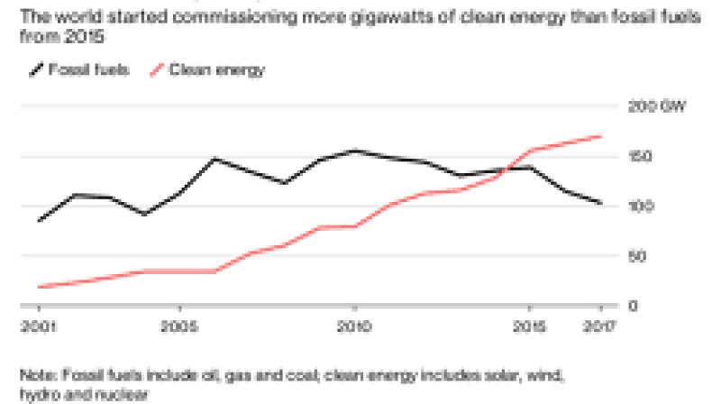 IEA:到2023年全球将新增清洁能源容量超1万亿瓦