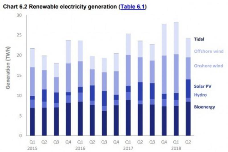 英国生物能源发电量在2018年第二季度上升